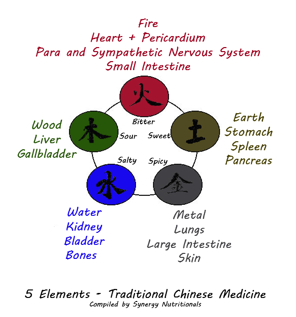 5-elements-tcm-synergy-nutritionals